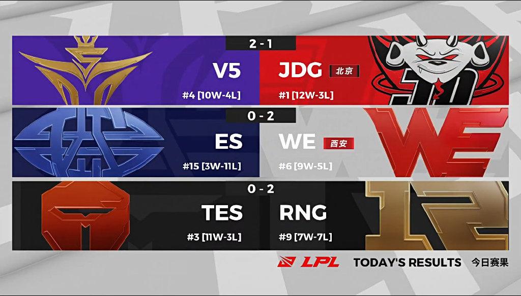 RNG仍保留季后赛出线可能