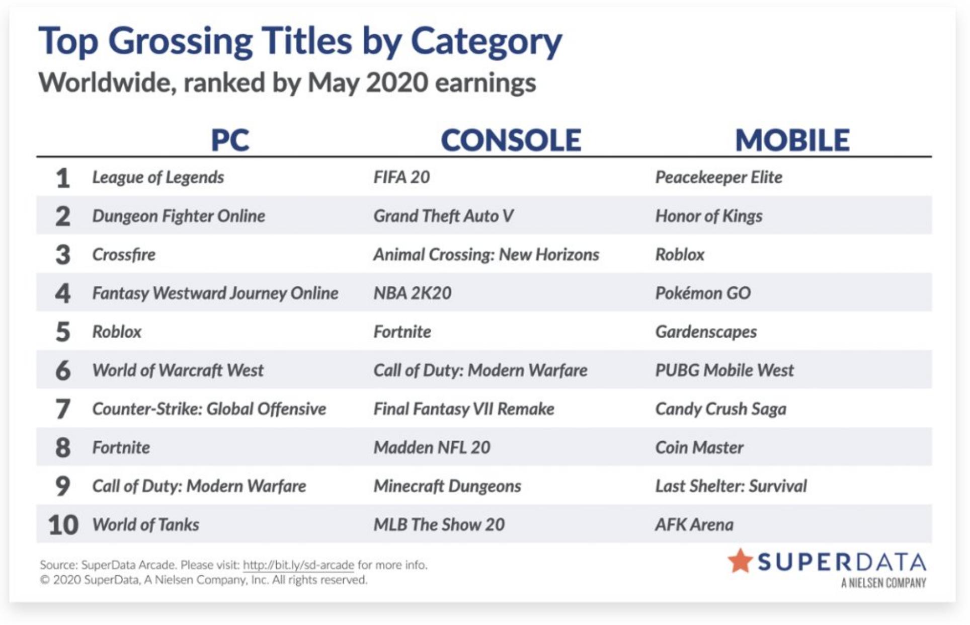 2020年5月全球游戏收入排行:英雄联盟稳居PC端第一
